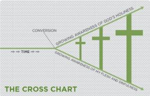 The Cross Chart depicts the ideal of the cross growing larger and larger, as I become more aware of how holy God is and how sinful I am. As I consider what Jesus did at the cross, to bridge that great divide between myself and God, the cross and its power grows greater and greater, transforming into His image.