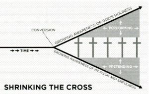 When I fail to believe that what Jesus did for me at the cross is complete, I begin to substitute performance and pretending for faith and repentance. As time goes on in unbelief, the cross shrinks -- I focus more on what I need to do and less on what Jesus already did. I'm diluting the power of the gospel to both save and sanctify me.